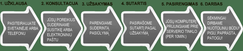 buhalterine apskaita Vilniuje