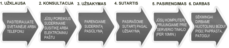 Apskaitos paslaugos Jurbarke